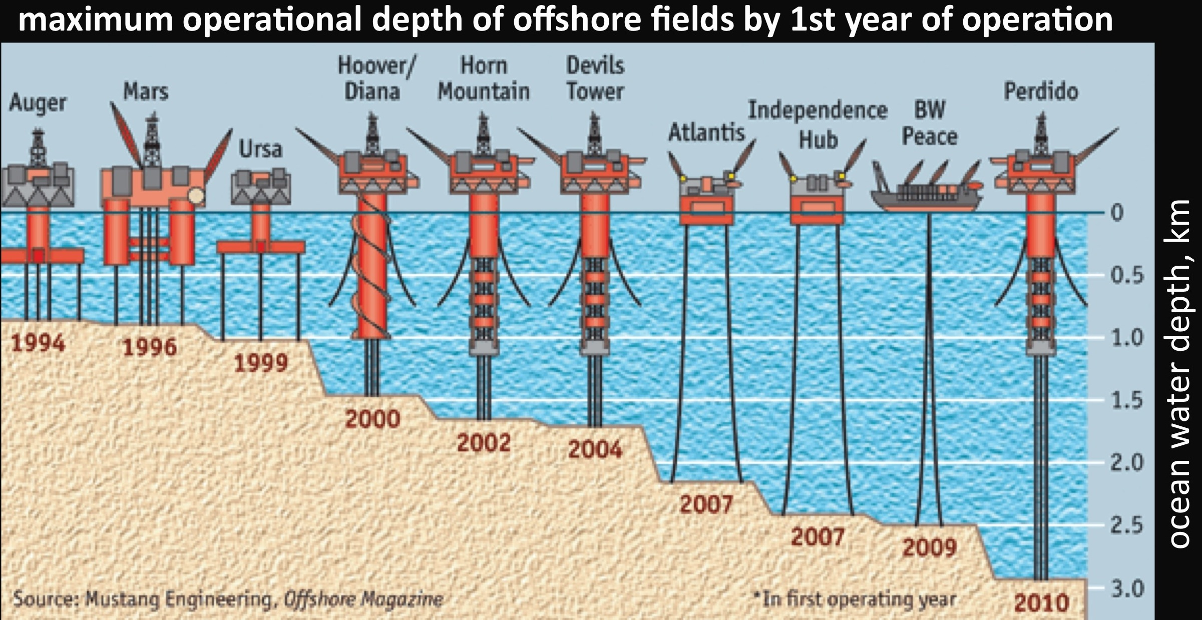Limiting depth of oil & gas deep ocean prospecting by year, from http://rogerpielkejr.blogspot.com/2010/04/what-technology-can-do.html
